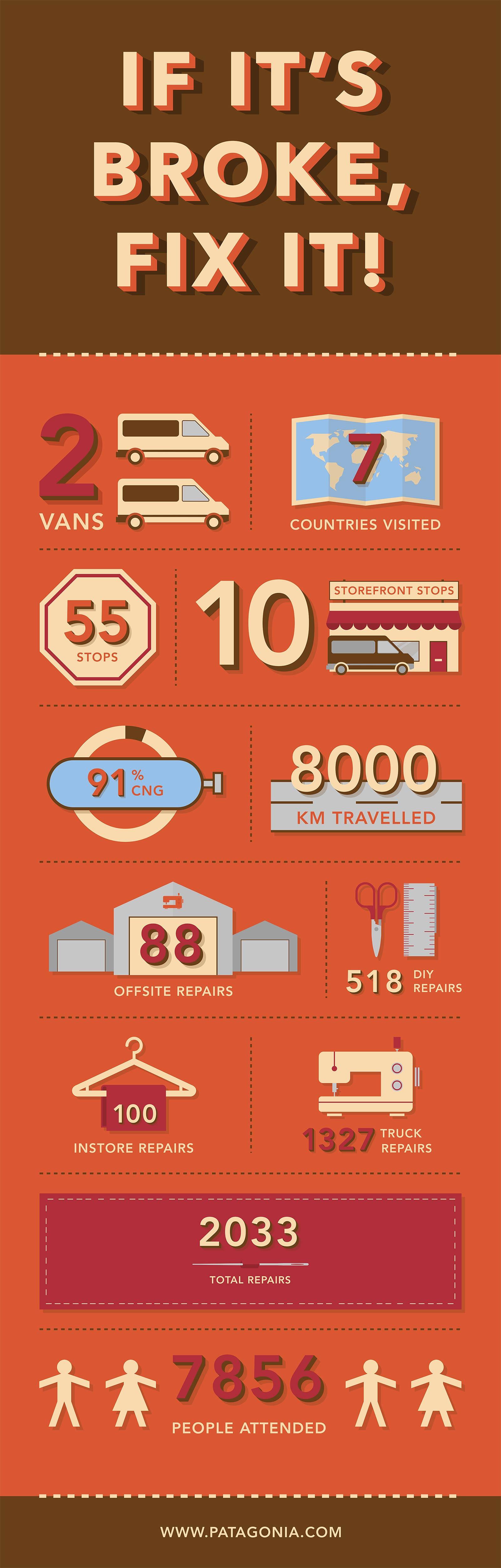 Patagonia Worn Wear Tour - Infografik
